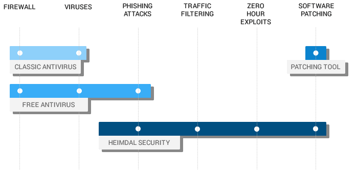 Heimdal Additional to antivirus and firewall
