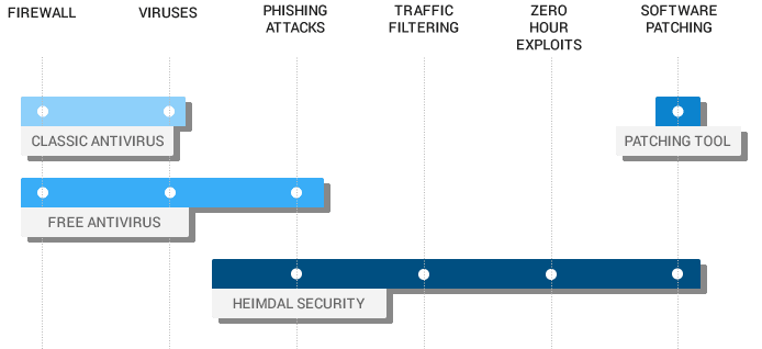 Heimdal Best Security Addition for your Antivirus