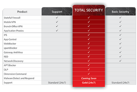 WatchGuard Firebox Total Security Suite