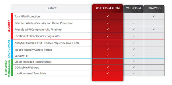 WatchGuard Secure Cloud Wi-Fi options