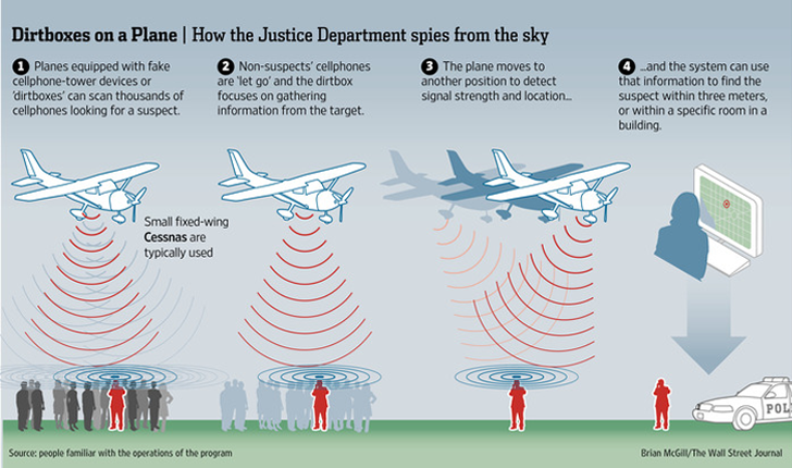 GPS cellphone tracking by police controversy sparks privacy and safety concerns.