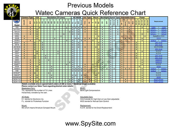 Watec Quick Reference Chart - Previous Models