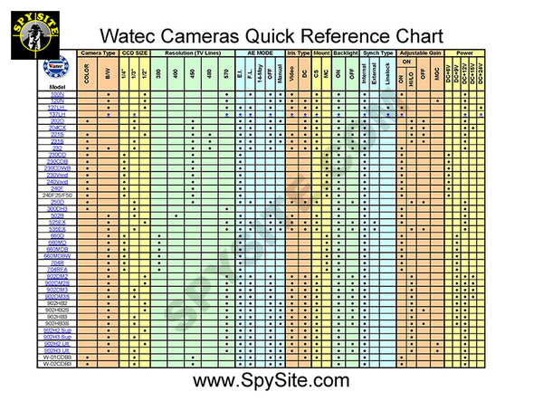 Watec Quick Reference Chart