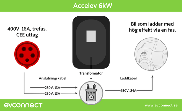 Accelev 6 kW laddbox, 2 faser  till 1 superfas