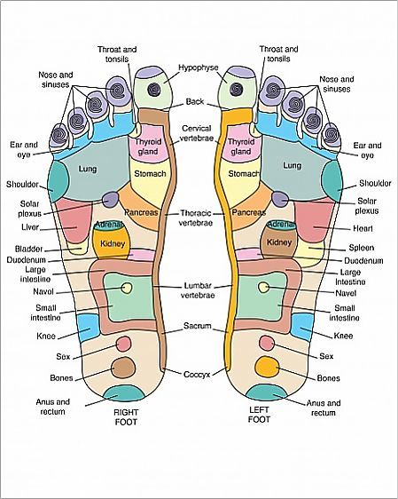 Reflexology and Cancer