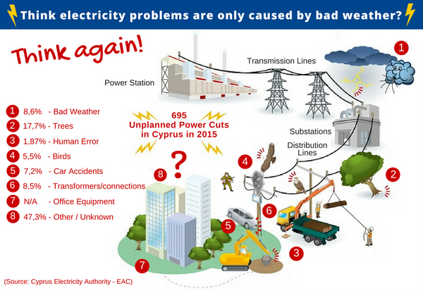 Electricity Problems