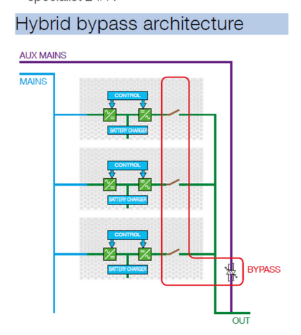 """The dangers of a common """"Hybrid"""" by-pass architecture. A common point of possible failure affecting the entire UPS and the load."""