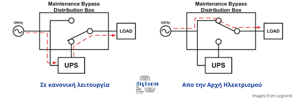 Manual By-Pass Switch Diagram