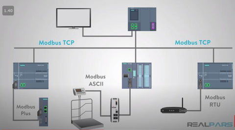 ModBus communication protocol for industrial equipment integration, monitoring and control.
