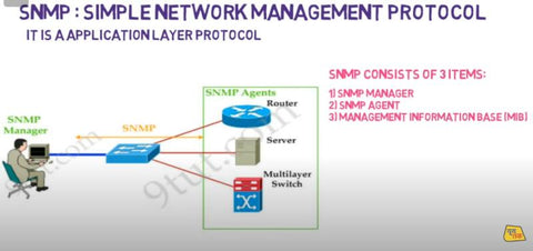 Explaining SNMP for computer networks. Photo curtesy of TECHNICAL SUPPORT BY RAHUL SAHANI