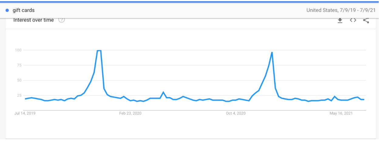 Google Trends for GIft Cards for the past two years