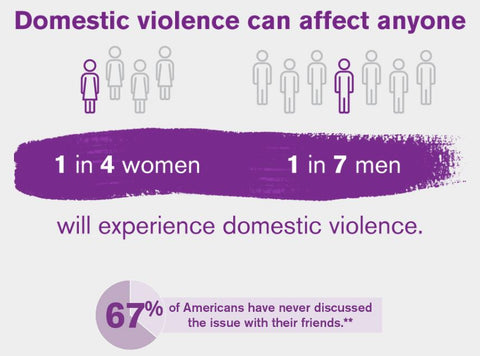 Domestic Violence Can Affect Anyone 1 in 4 Women 1 in 7 Men will experience domestic violence. 67% of Americans have never discussed the issue with their friends #PutTheNailInIt