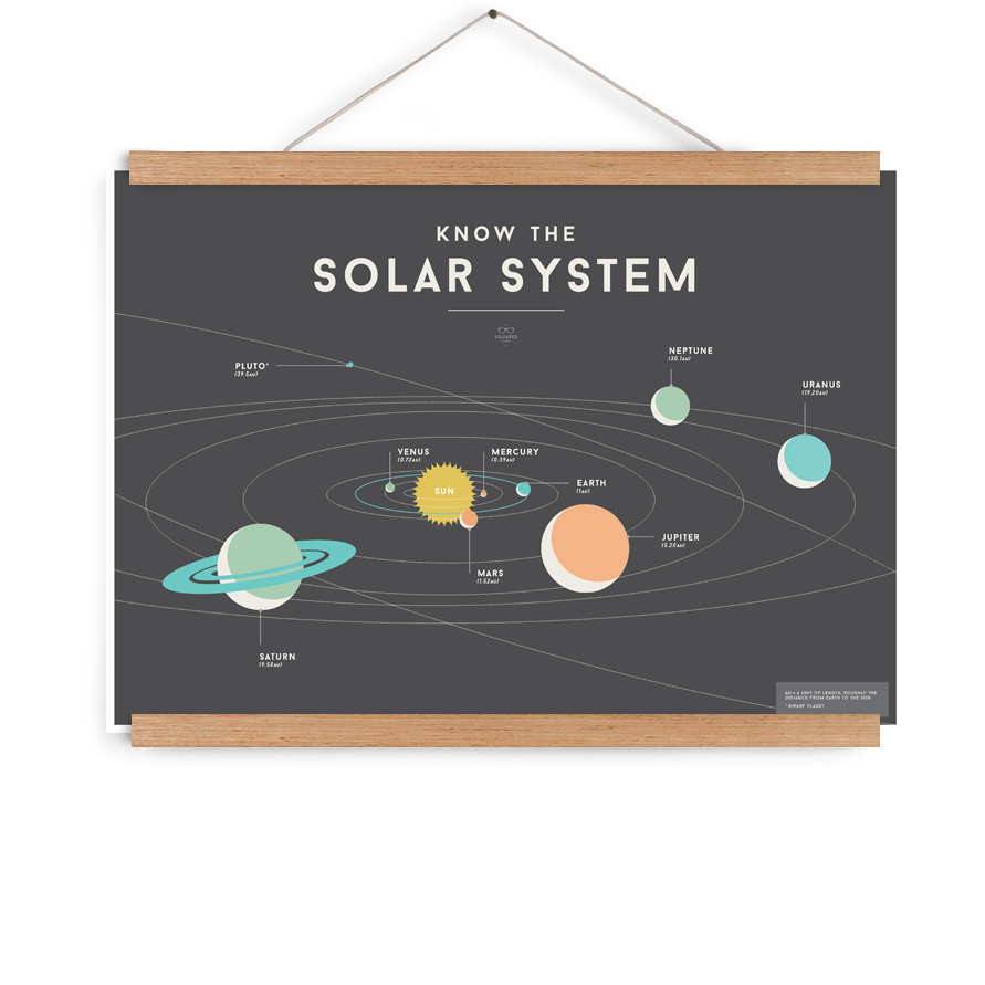 SQUARED Solar System Poster