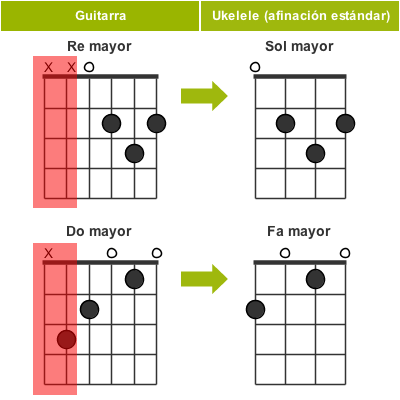 chord notes ukulele guitar