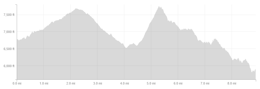 Triplet Rocks San Gabriel Mountains - ELEVATION PROFILE (ONE WAY) || TRVRS APPAREL