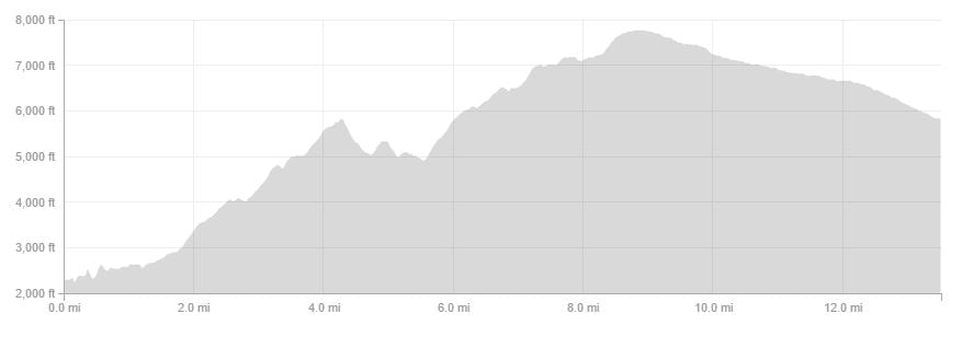San Gabriel Mountain - South Hawkins Ridge Traverse Elevation Profile | TRVRS APPAREL