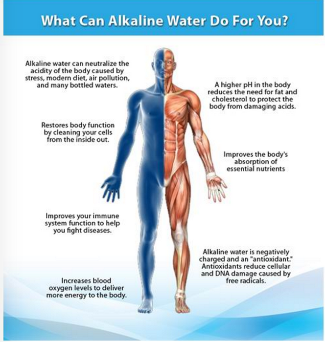 # Why drink Alkaline Water?