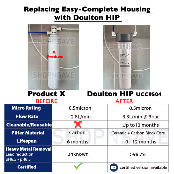 SHOPNSAVE Doulton HIP UCC 9504, Drinking Healthy minerals water filters, Compatible with AP Easy Complete [Under Counter]