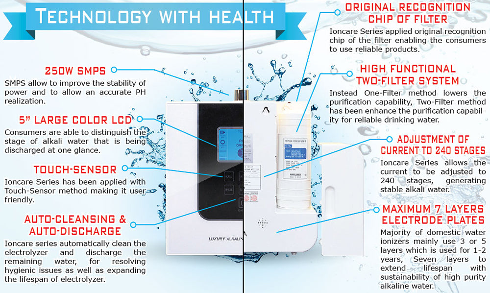 Luxury Ioncares 5000 Premium Alkaline Water Ionizer *Black - SHOP N' SAVE effortless Shopping!