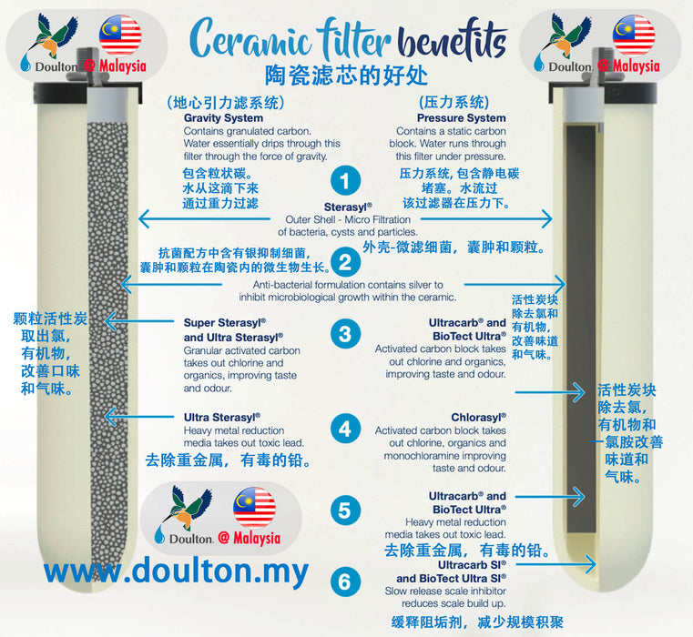 (LIMITED FOR FIRST 100 CUSTOMERS ONLY)(NSF Certified) Doulton Ultracarb 9501 Ceramic Drinking Water Filter Candle