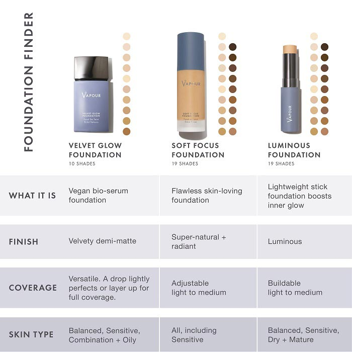 Vapour Beauty Foundations Comparison Chart - Soft Focus, Velvet Glow & Luminous Foundations. Natural & Organic Makeup Foundation at One Fine Secret