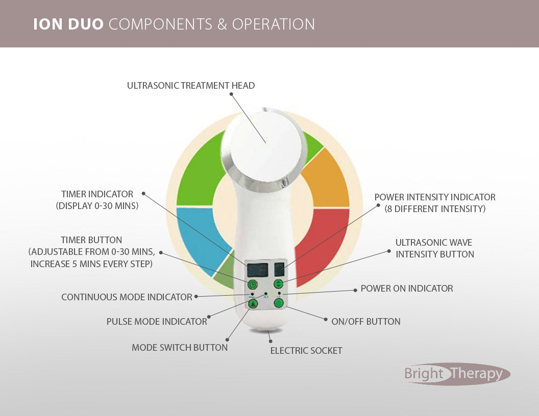 Ion Duo User Components & Operation