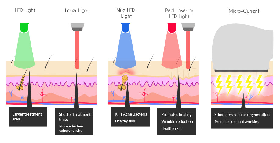 Which Light Therapy Device Is Best For You Bright Therapy