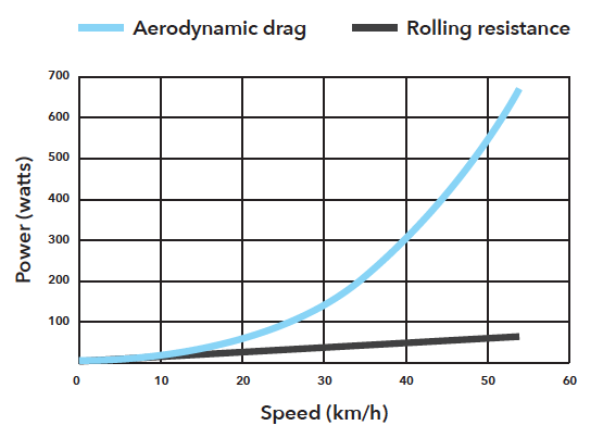 The graph explains the relation between Speed and Aerodynamic Drag vs Rolling Resistance.
