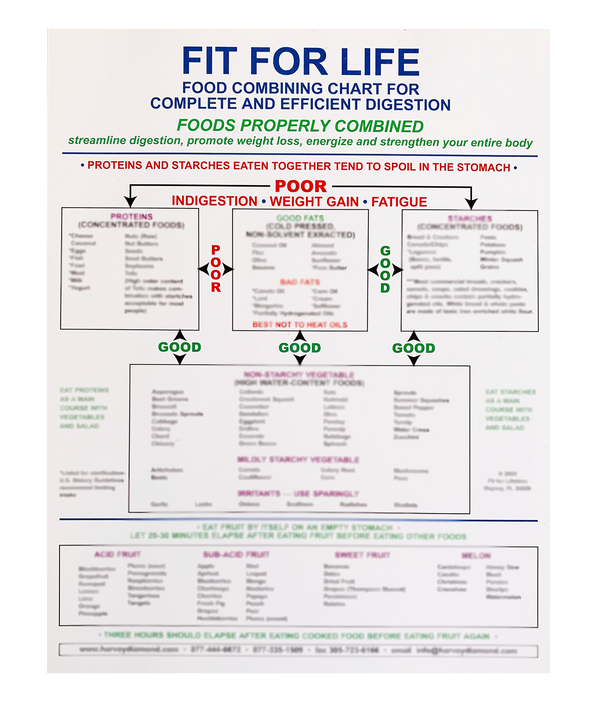 Fit For Life Food Combining Chart