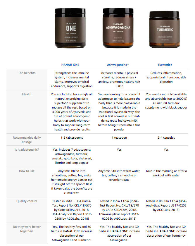 HANAH ONE, Turmeric+ and Ashwagandha+ product comparisons... hint: always take HANAH ONE!