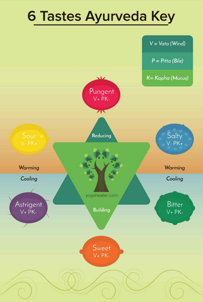 Healthy eating guidelines pyramid