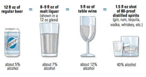 Alcohol Content Chart ABV