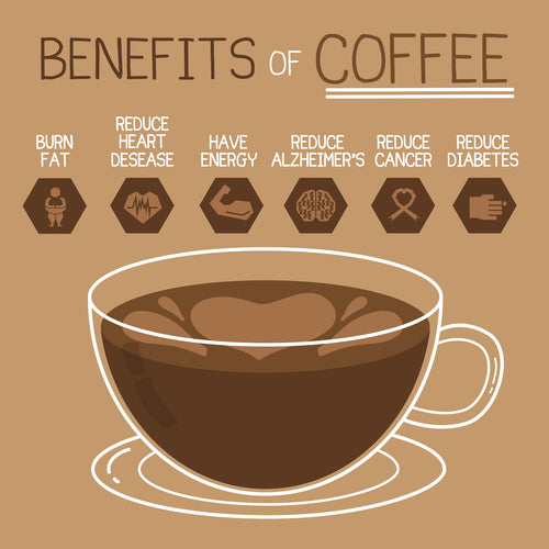 Image of Benefits of Coffee
