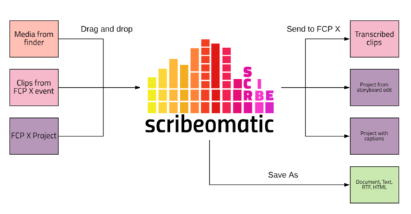 Scribeomatic Workflow Diagram
