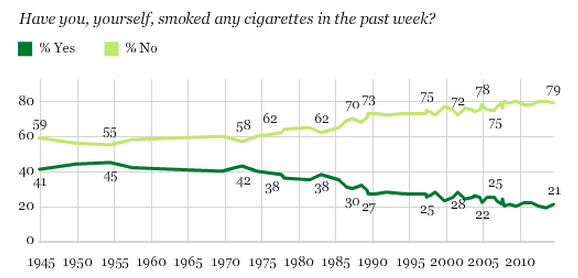 Recent Study – US Cigarette Sales Dramatically Dropping