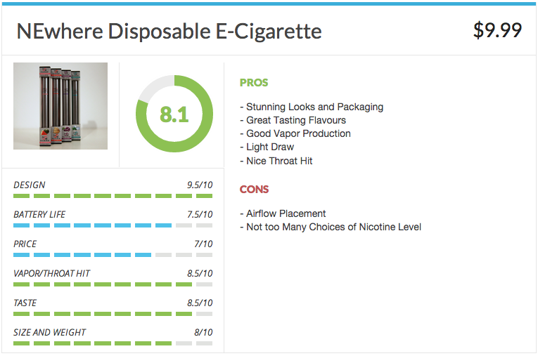 The Best Electronic Cigarette Review