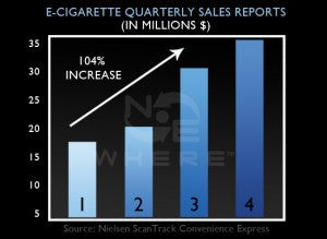 E-Cigs Growing in Popularity
