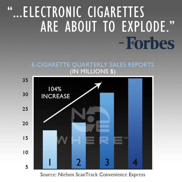 Future of Electronic Cigarettes