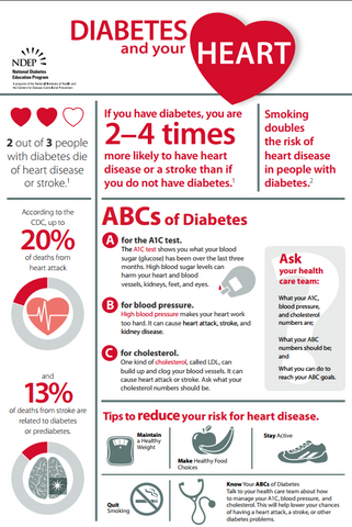 Diabetes and Your Heart Poster- Download Only
