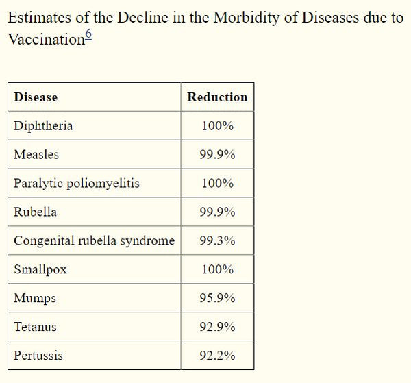 Preventable Diseases are declining in morbidity rates thanks to vaccines.