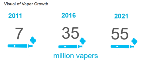 The growth in vaping