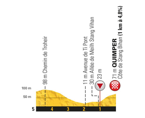 Final 1 km of Stage 5 2018 Tour de France