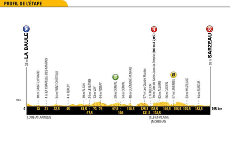 Profile of Stage 4 2018 Tour de France La Baule > Sarzeau