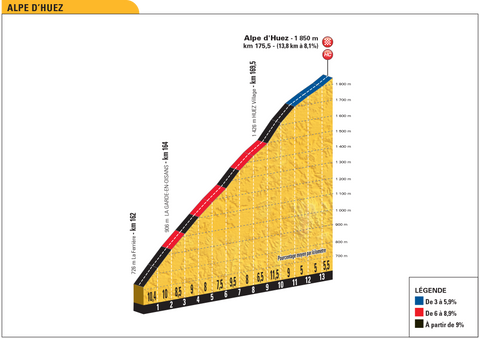 Alpe d'Huez profile 2018 Tour de France