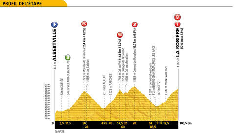 Stage 11 profile 2018 Tour de France