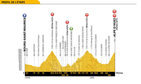 Stage 12 profile 2018 Tour de France