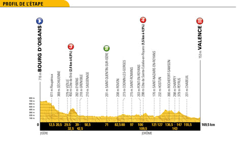 Stage 13 profile 2018 Tour de France