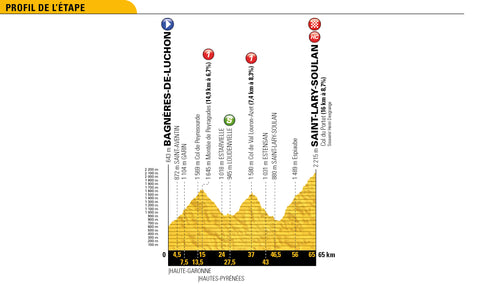 Stage 17 profile 2018 Tour de France
