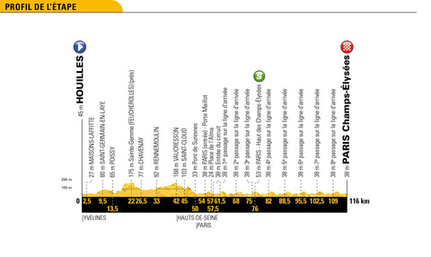 Stage 21 profile 2018 Tour de France