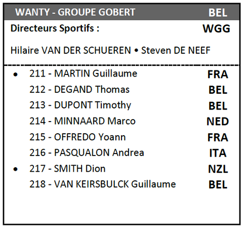 Team Wanty-Groupe Gobert line-up at 2018 Tour de France
